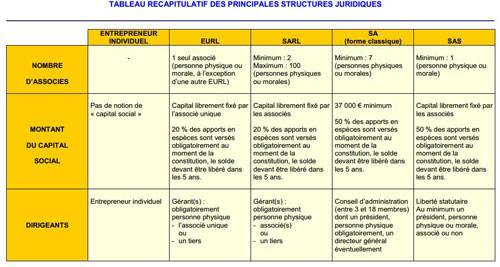 Le sprincipale sstructures juridiques en France