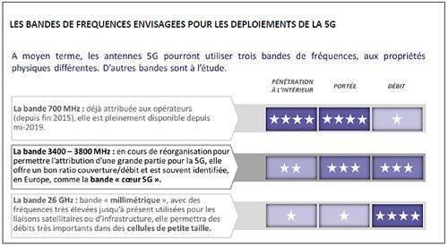 Réseau 5G