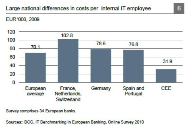 banques coûts et employés