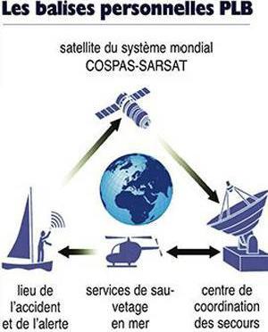 systeme mondial de balises sauvetage