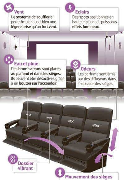 film au format 4dx. Principes des films au format 4DX !